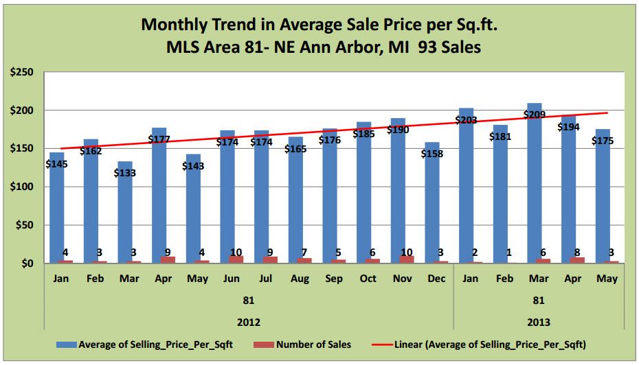 Monthly Trend in Average Sales Price per Sq. Ft. MLS Area 81NE Ann Arbor, MI